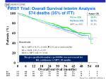 first trial overall survival interim analysis 574 deaths 35 of itt