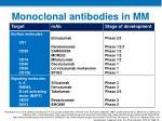 monoclonal antibodies in mm