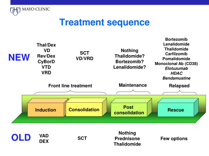 Treatment sequence