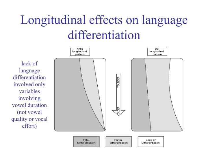 Longitudinal effects on language differentiation