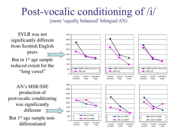 Post-vocalic conditioning of /i/