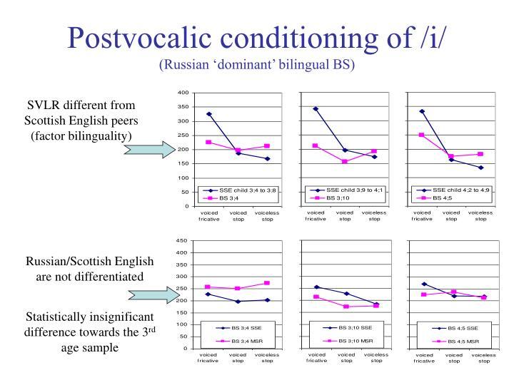 Postvocalic conditioning of /i/