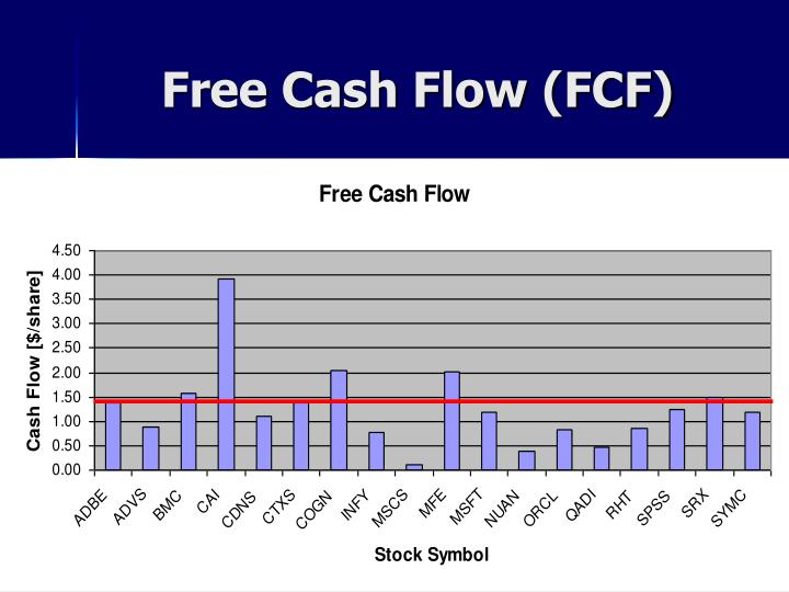 Free Cash Flow (FCF)
