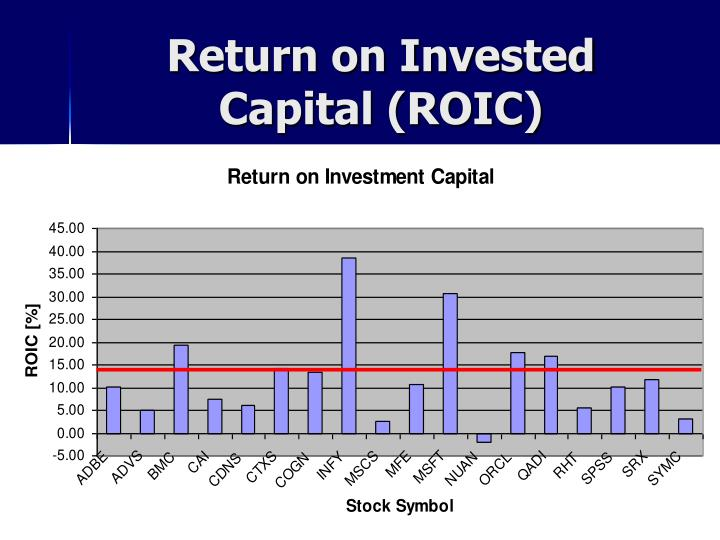 Return on Invested Capital (ROIC)
