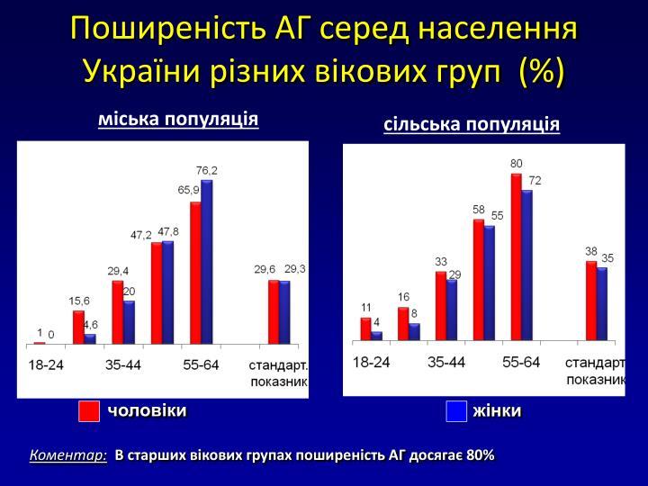 Поширеність АГ серед населення