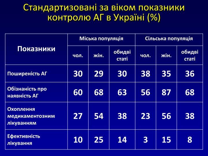 Стандартизовані за віком показники контролю АГ в Україні (%)