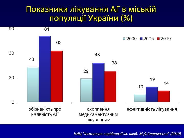 Показники лікування АГ в міській  популяції України (%)