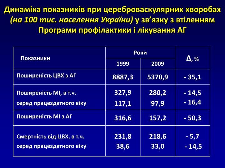 Динаміка показників при цереброваскулярних хворобах