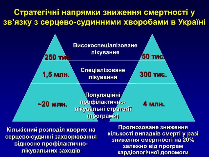 Стратегічні напрямки зниження смертності у зв