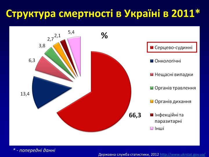Структура смертності в Україні в 2011*