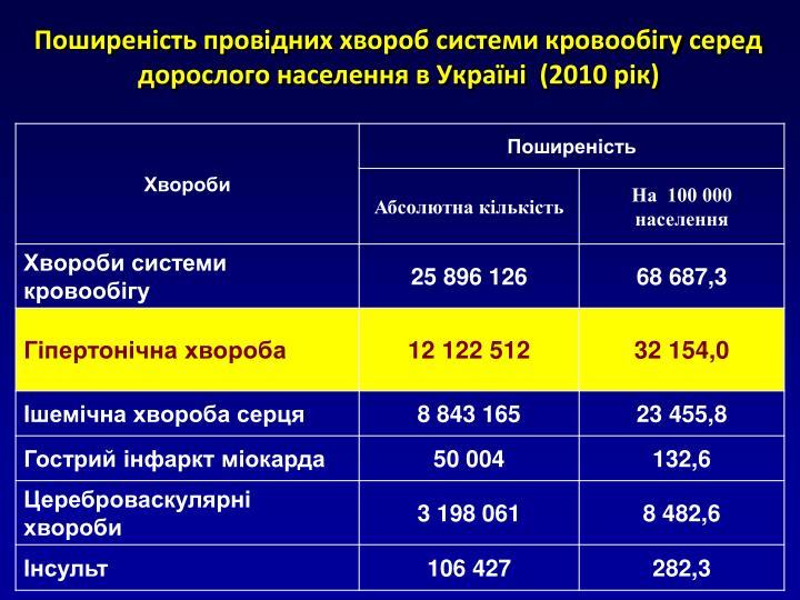 Поширеність провідних хвороб системи кровообігу серед дорослого населення в Україні  (2010 рік)