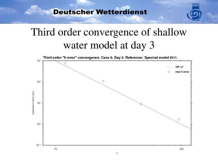 Third order convergence of shallow water model at day 3