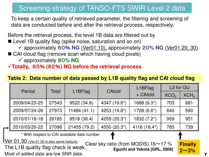 Screening strategy of TANSO-FTS SWIR Level 2 data