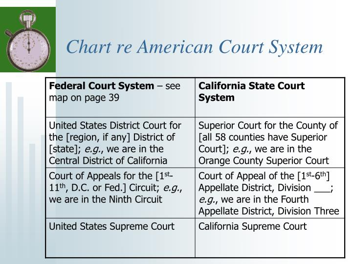 Chart re American Court System