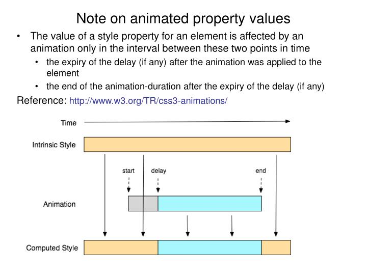 Note on animated property values