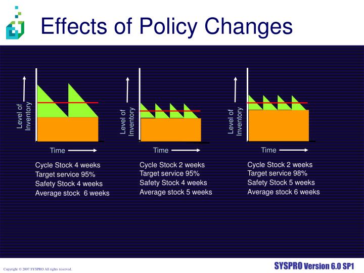 Effects of Policy Changes