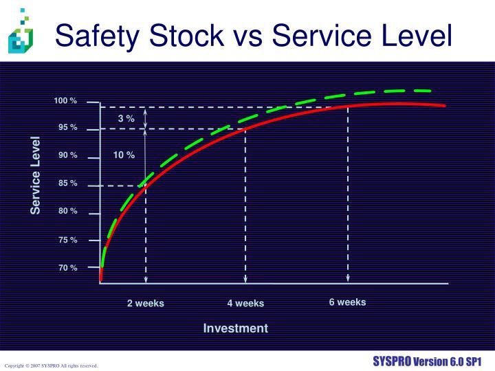Safety Stock vs Service Level