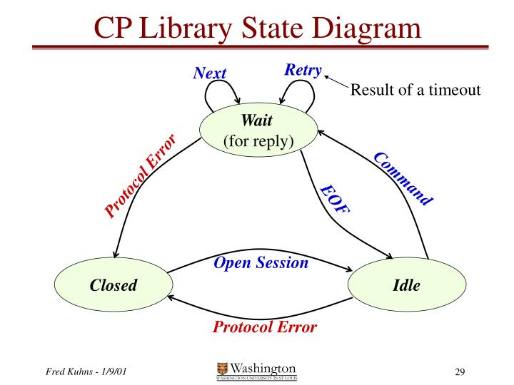 CP Library State Diagram