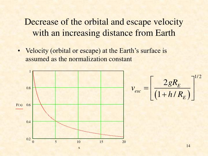 Decrease of the orbital and escape velocity with an increasing distance from Earth