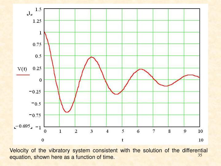 Velocity of the vibratory system consistent with the solution of the differential equation, shown here as a function of time.