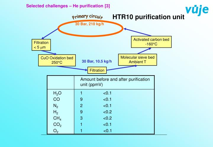 Selected challenges – He purification