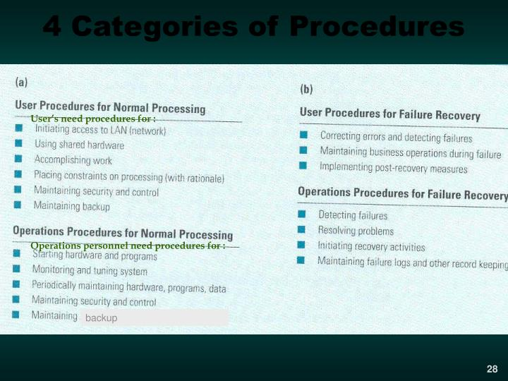 4 Categories of Procedures