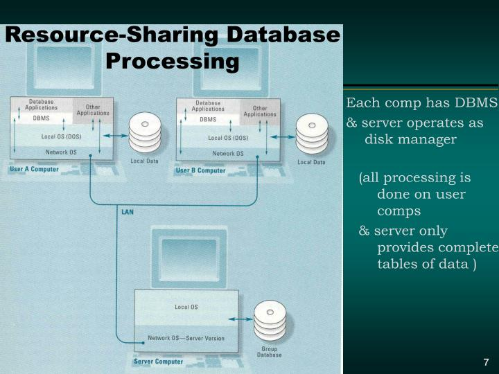 Resource-Sharing Database Processing