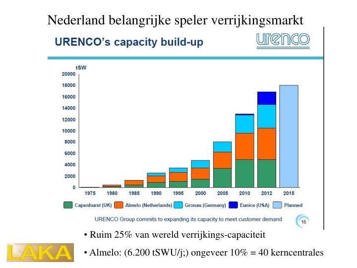 Nederland belangrijke speler verrijkingsmarkt