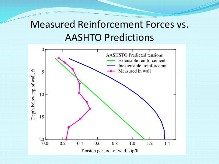 Measured Reinforcement Forces vs. AASHTO Predictions
