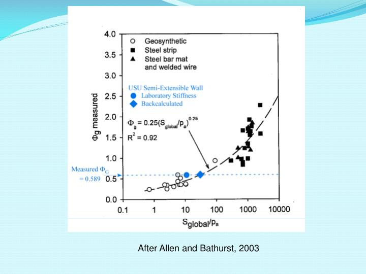 After Allen and Bathurst, 2003