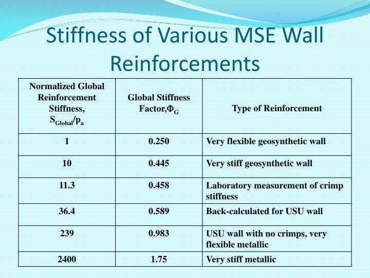 Stiffness of Various MSE Wall Reinforcements