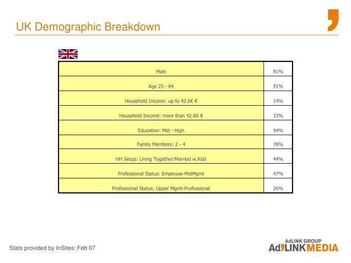 UK Demographic Breakdown
