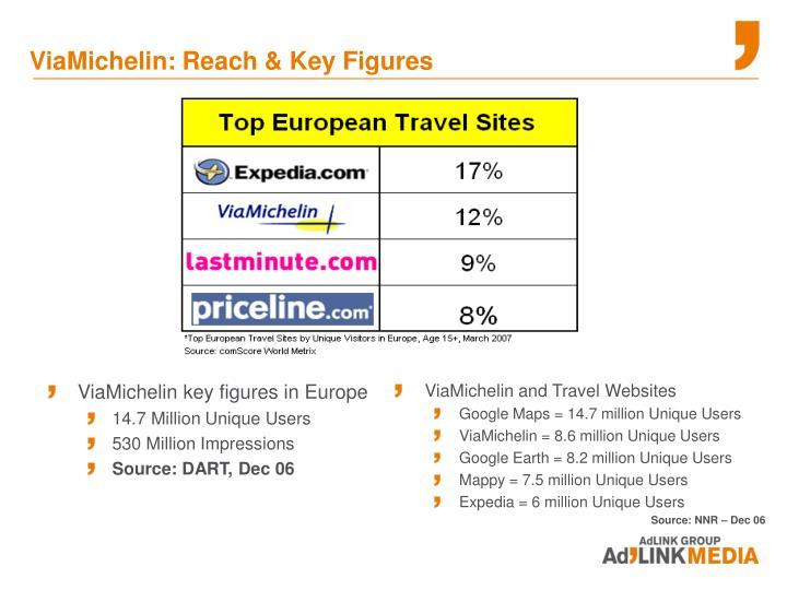 ViaMichelin key figures in Europe
