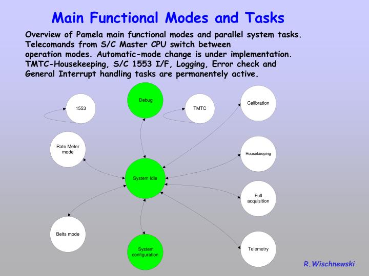 Main Functional Modes and Tasks