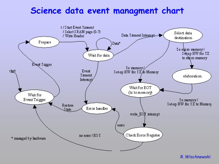 Science data event managment chart