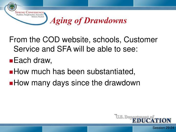 Aging of Drawdowns