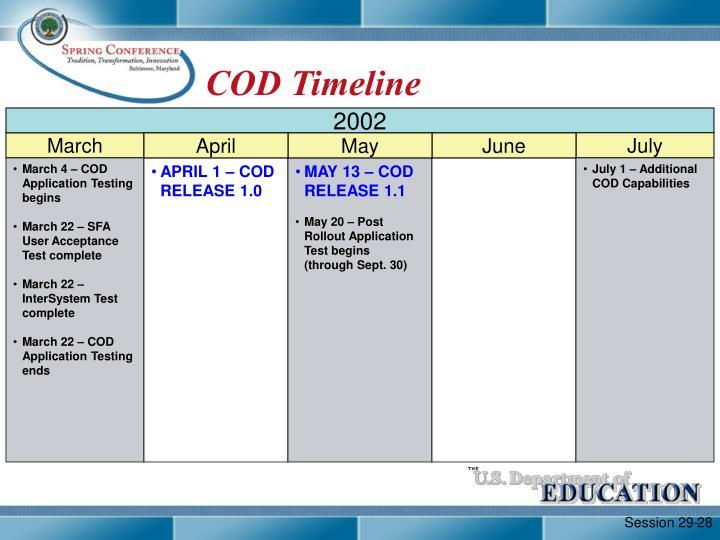 COD Timeline