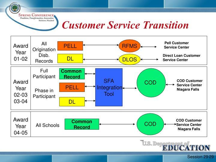 Customer Service Transition