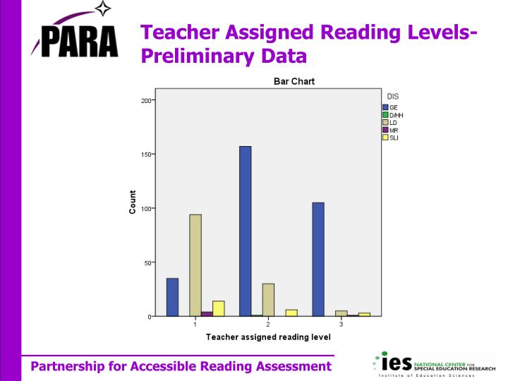 Teacher Assigned Reading Levels- Preliminary Data