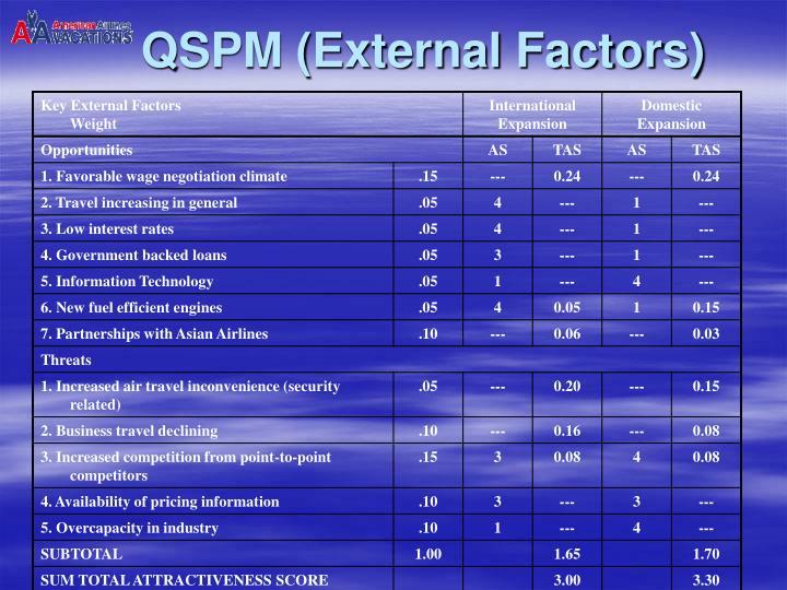 QSPM (External Factors)