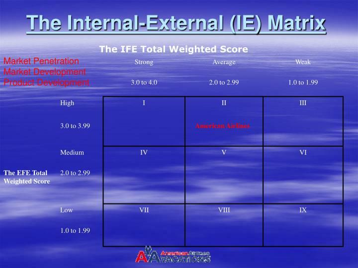 The Internal-External (IE) Matrix