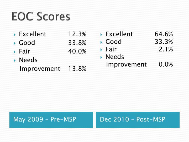 EOC Scores