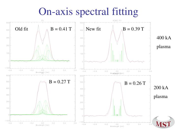 On-axis spectral fitting