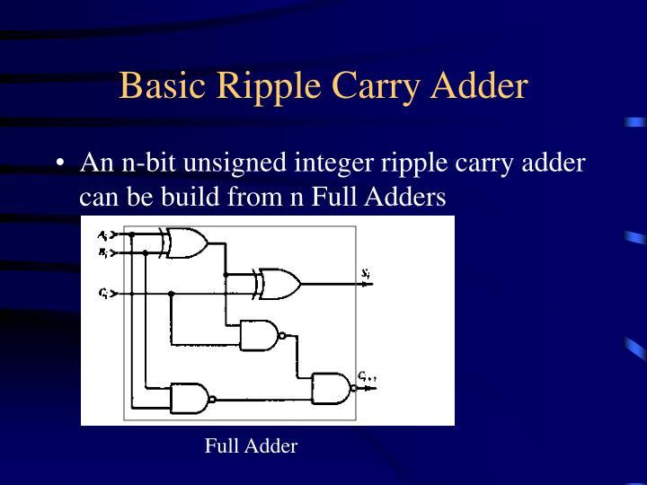 Basic Ripple Carry Adder