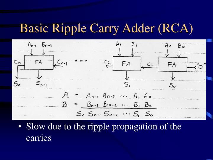 Basic Ripple Carry Adder (RCA)