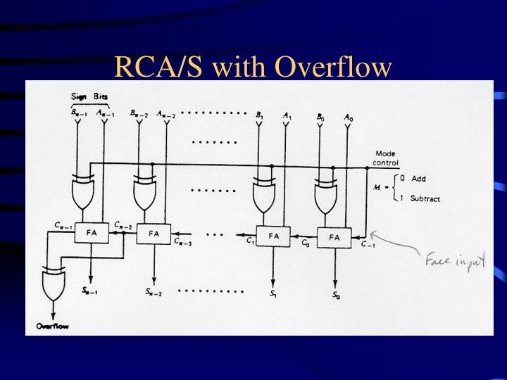 RCA/S with Overflow