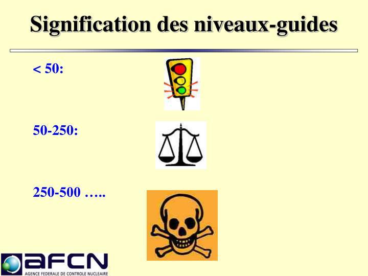 Signification des niveaux-guides