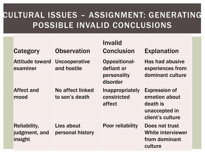 Cultural issues – assignment: Generating Possible invalid conclusions