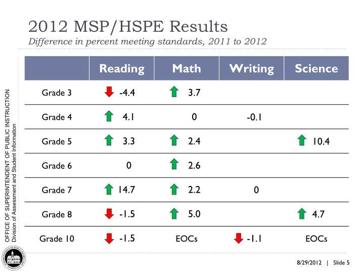 2012 MSP/HSPE Results