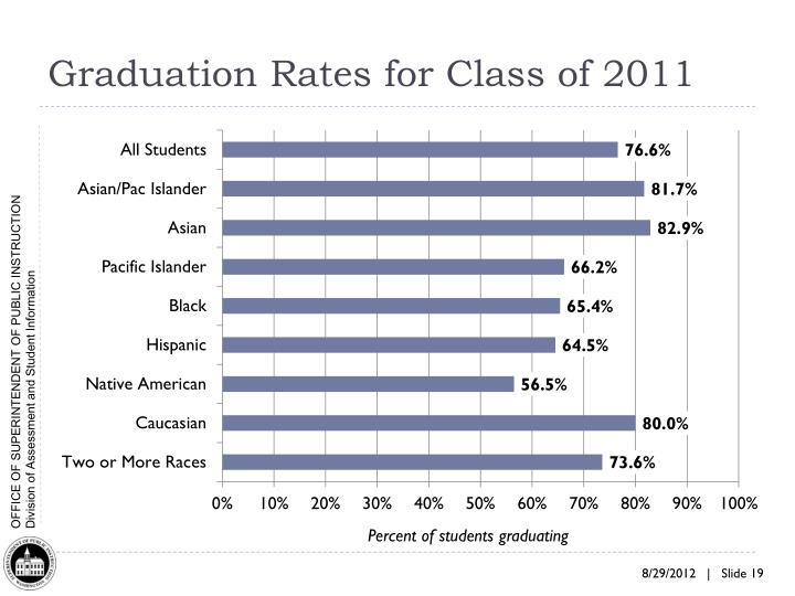 Graduation Rates for Class of 2011